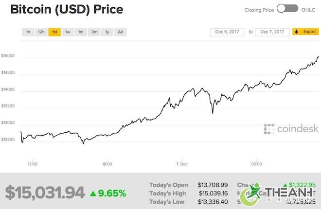 bitcoin la gi2